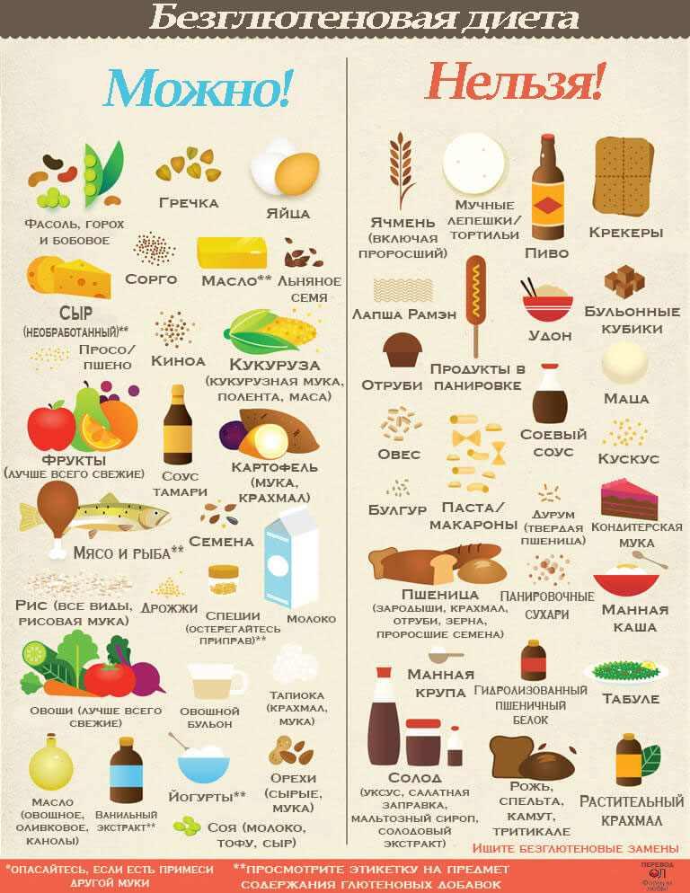 Есть ли глютен в картофеле. Как самостоятельно диагностировать патологию. Как проявляется аллергия на глютен.