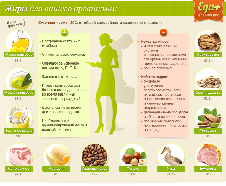 полезные жиры список продуктов для похудения